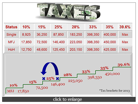 Retirement Benefits Institute - Tax Rates